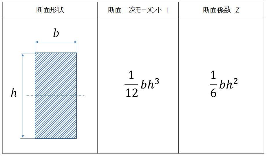 斷面二次モーメント・斷面係數の計算 【長方形(角型)】 - 製品設計知識