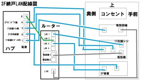 納戸LAN配線図