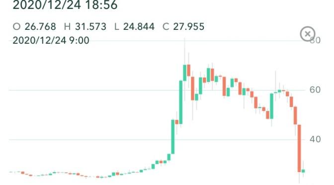 米国SECがリップル社を提訴そして仮想通貨リップル大暴落!