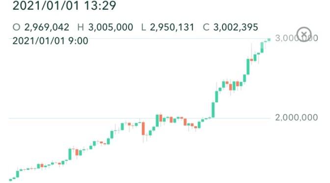 ビットコインが2021年元日に300万円到達!