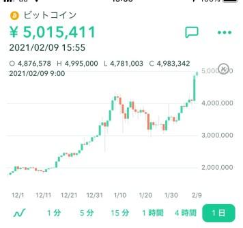 ビットコイン500万円