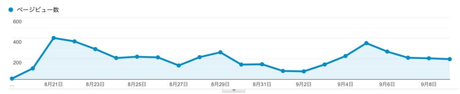 明らかに変わったのは1記事だけで毎日100pv以上稼ぐ記事ができてから