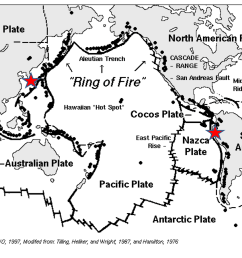 diagram showing ring of fire [ 1200 x 900 Pixel ]