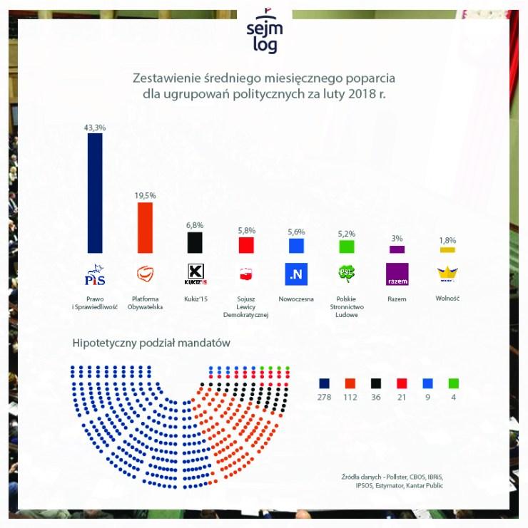 średnie miesięczne poparcie dla ugrupowań politycznych za luty 2018 r.