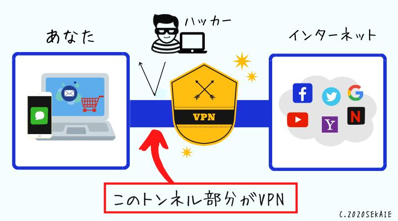 VPNとは、VPNのしくみ