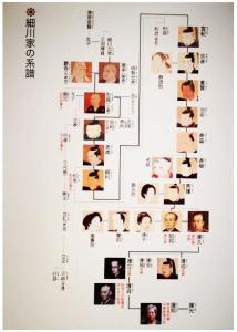 細川護熙家系図