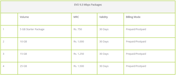 Evo Wingle Packages And Price 2017