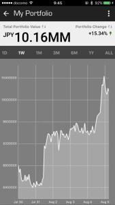 仮想通貨総資産額推移表
