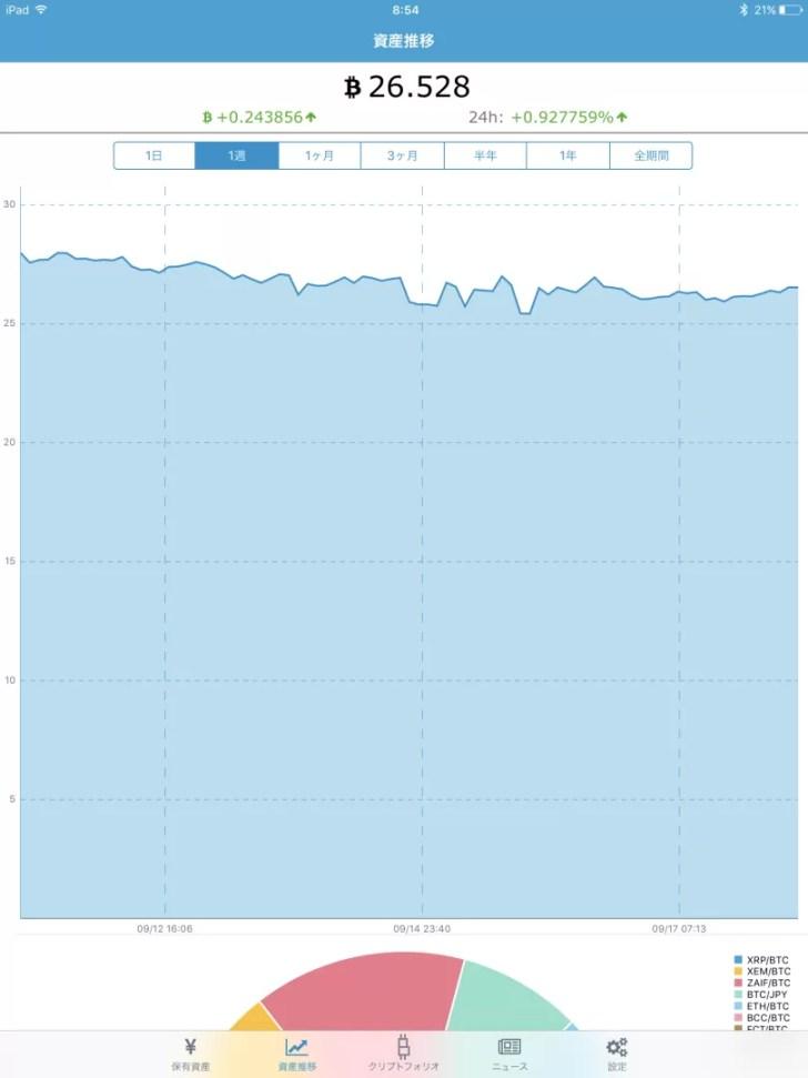 仮想通貨投資の総資産額