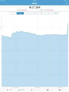 仮想通貨投資の資産額
