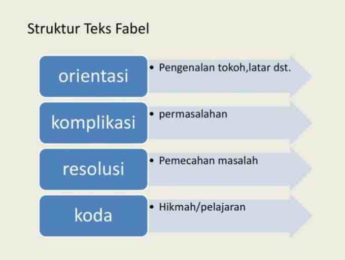 Struktur Pada Contoh Teks Fabel