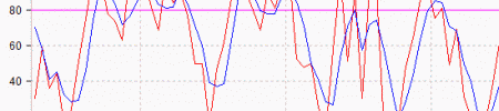 Seri Indikator Analisis Teknikal: Mengenal Stochastic Oscillator