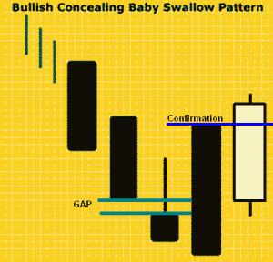 Konfirmasi Bullish Concealing Baby