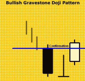 Konfirmasi Bullish Gravestone Doji