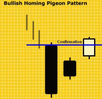 Konfirmasi Bullish Homing Pigeon