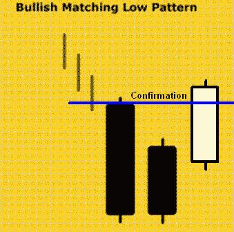 Konfirmasi Bullish Matching Low