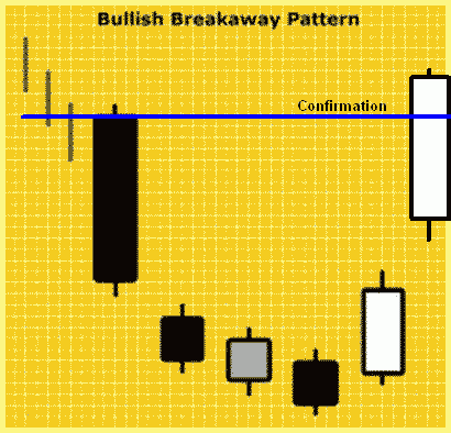 Konfirmasi Bullish Breakaway
