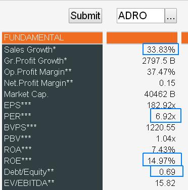 Fundamental-ADRO