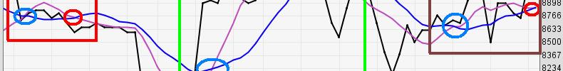 Seri Indikator Analisis Teknikal: Trading Menggunakan Moving Average (MA), Cara Lain