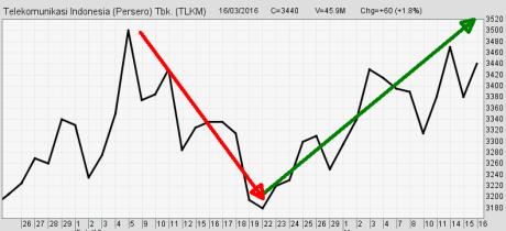 Line Chart (Grafik Garis) Harian