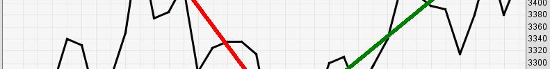 Cara Lain Menggunakan Line Chart (Grafik Garis)