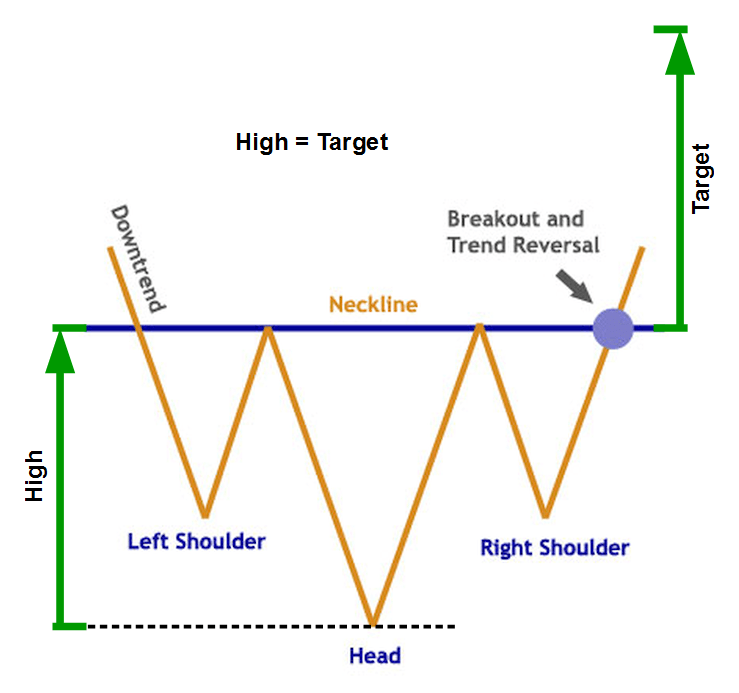 Inverse head and shoulders forex