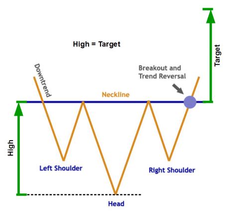 Inverse Head and Shoulder Chart Pattern