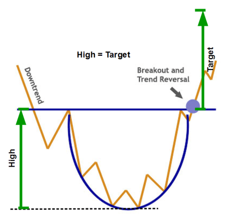 Rounding Bottom Chart Pattern
