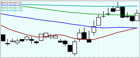 Multiple Moving Average (MA) Bearish