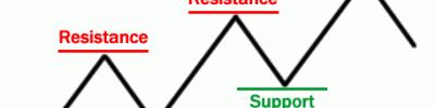 Filosofi Support dan Resistance