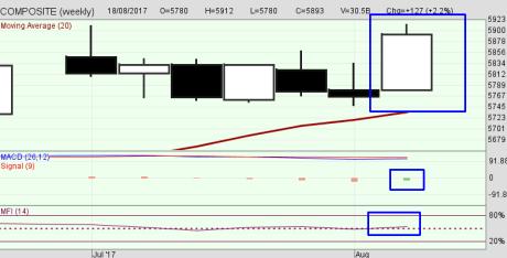 Chart mingguan IHSG
