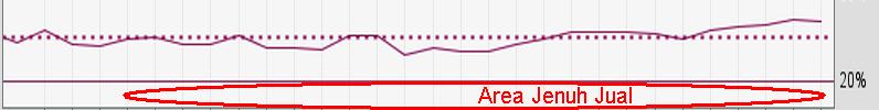 Seri Indikator Analisis Teknikal: Menggunakan Money Flow Index (MFI)