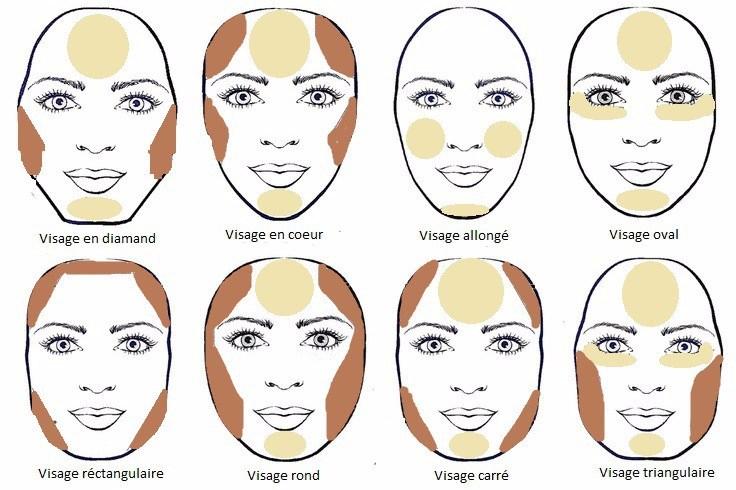 jak konturować twarz krok po kroku