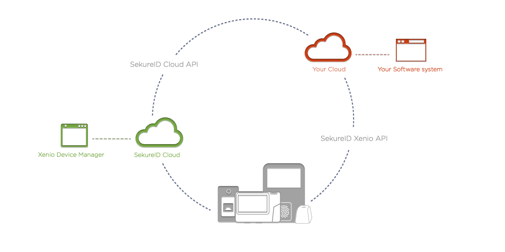 medium resolution of  xenio smart devices simultaneously extending the power to add intelligent next generation biometric and rfid identification systems to their systems