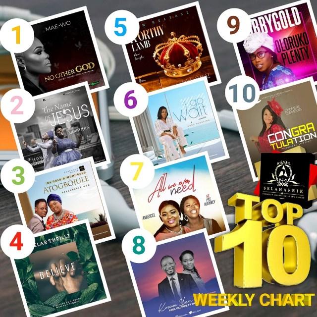 Official SelahAfrik Top 10 Gospel Songs Of The Week   10th Jan. 2021