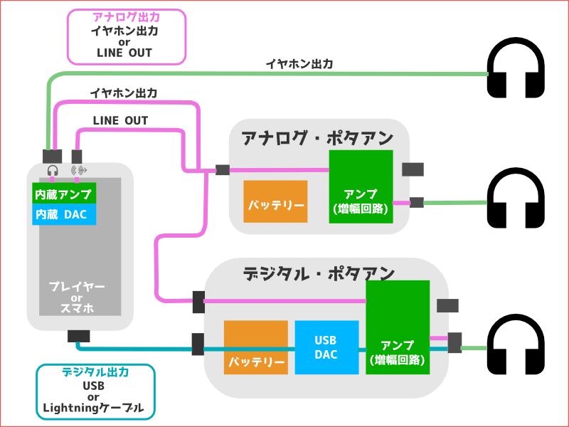 ポタアンの接続方法の解説図
