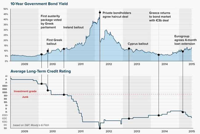 ギリシャ国債の歳入と格付けの推移