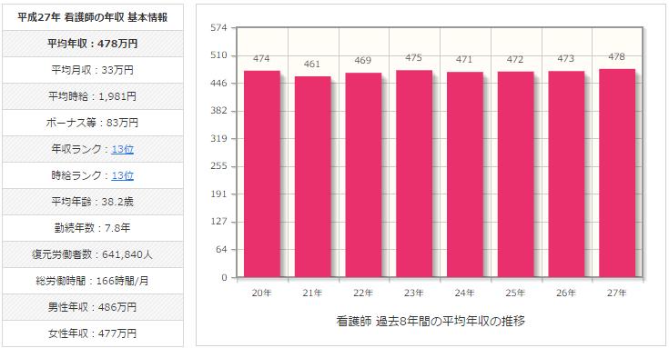 日本の看護師の平均年収