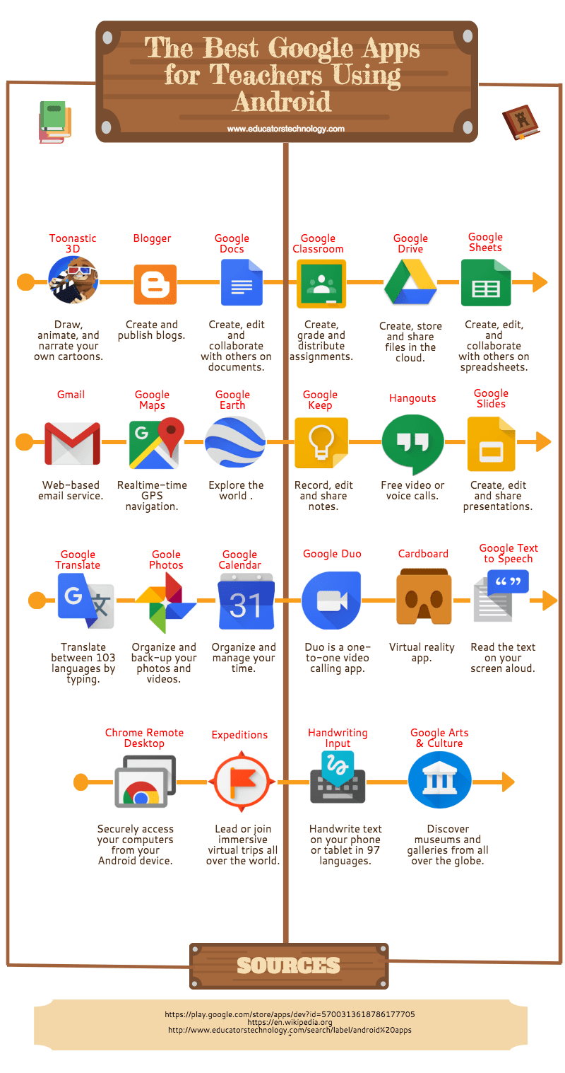 Here Is An Interesting Infographic Featuring The Best Google Apps ...