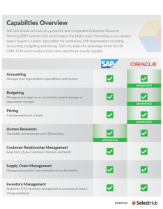 Comparison chart outlining sap vs oracle also which erp software is right for your business rh selecthub