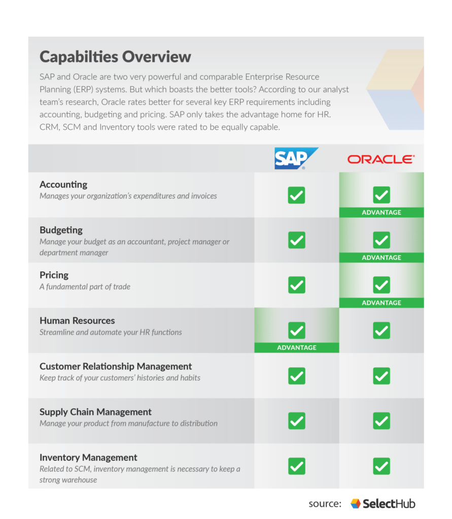 hight resolution of comparison chart outlining sap vs oracle