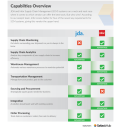a comparison chart of jda vs infor infor wins  [ 840 x 1024 Pixel ]