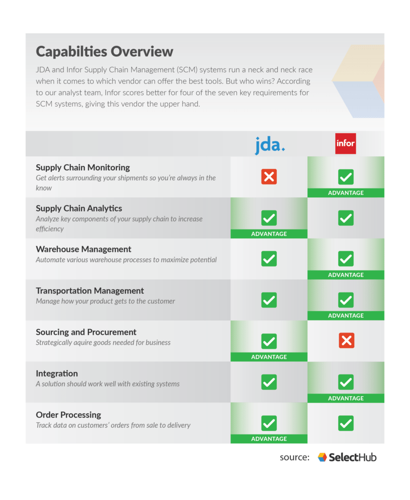 medium resolution of a comparison chart of jda vs infor infor wins