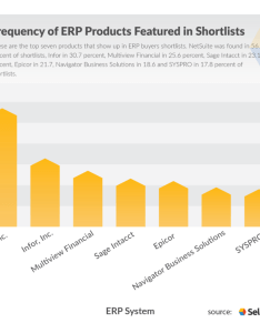 Questions to ask erp vendors also top software systems vendor companies comparison pricing rh selecthub