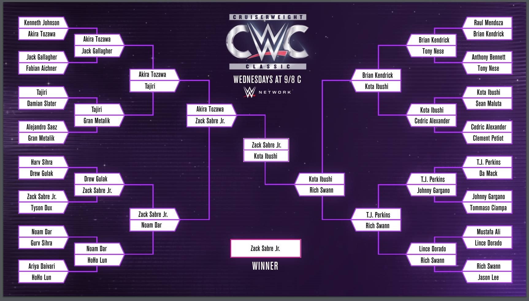 Greg CWC Predictions