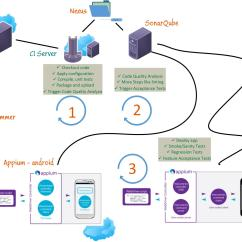 Jvm Architecture Diagram Wiring For Aprilaire 700 Mobile Continuous Integration Automatorworld