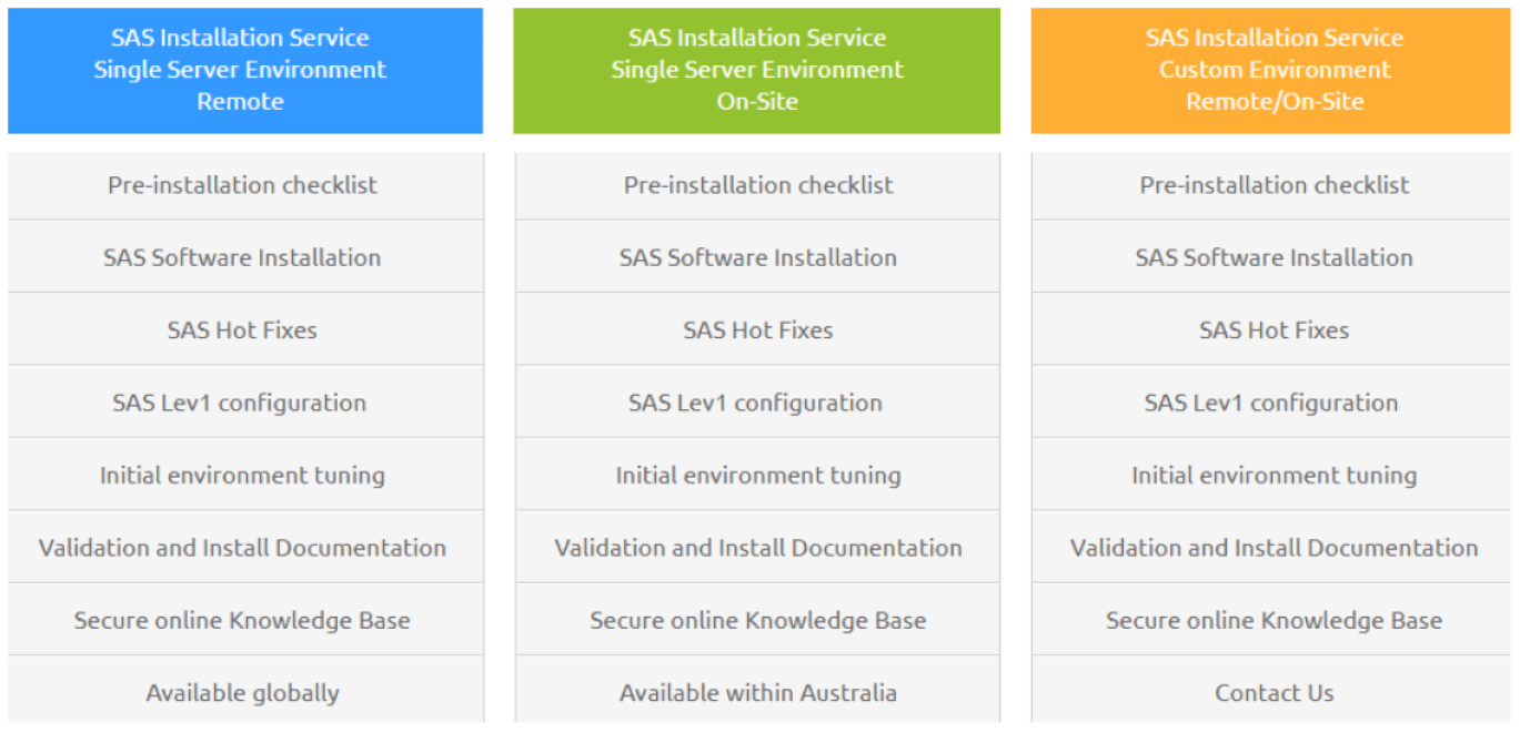 sas installation