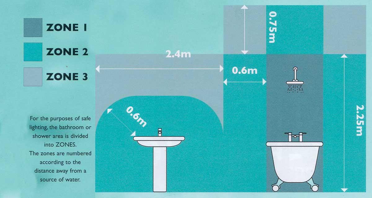 bathroom design explained