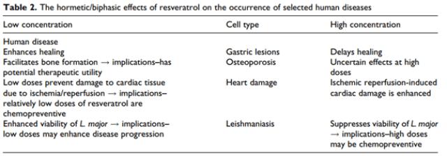 Resveratrol dosage effects