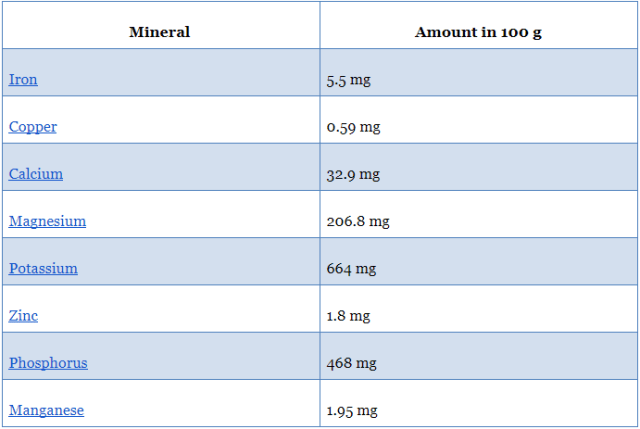 Minerals in Quinoa